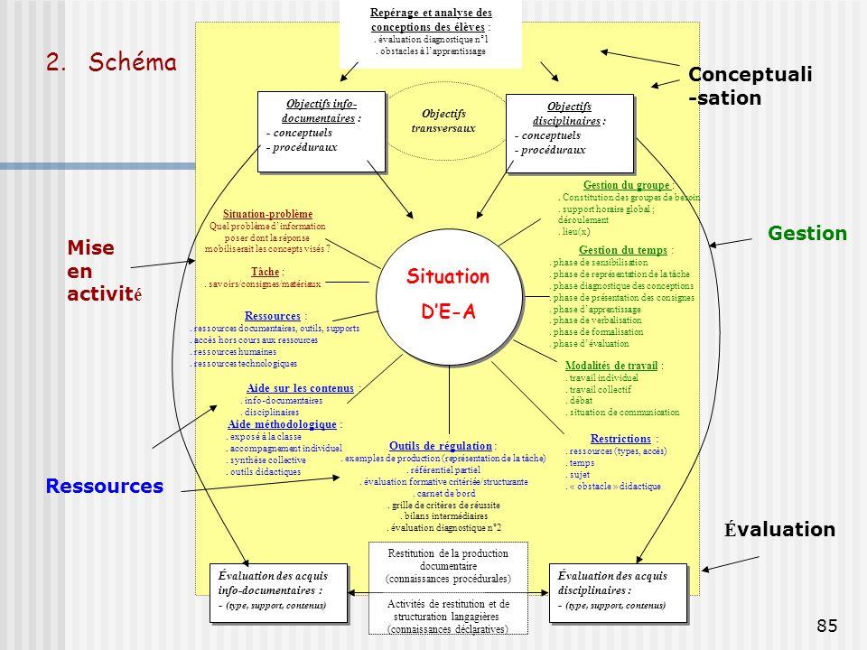 P. Duplessis85 Objectifs transversaux Objectifs disciplinaires : - conceptuels - procéduraux Objectifs disciplinaires : - conceptuels - procéduraux Ob