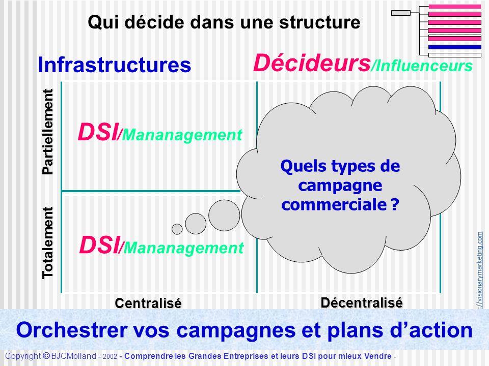 http://visionarymarketing.com Copyright BJCMolland – 2002 - Comprendre les Grandes Entreprises et leurs DSI pour mieux Vendre - Accueil Qui décide dan
