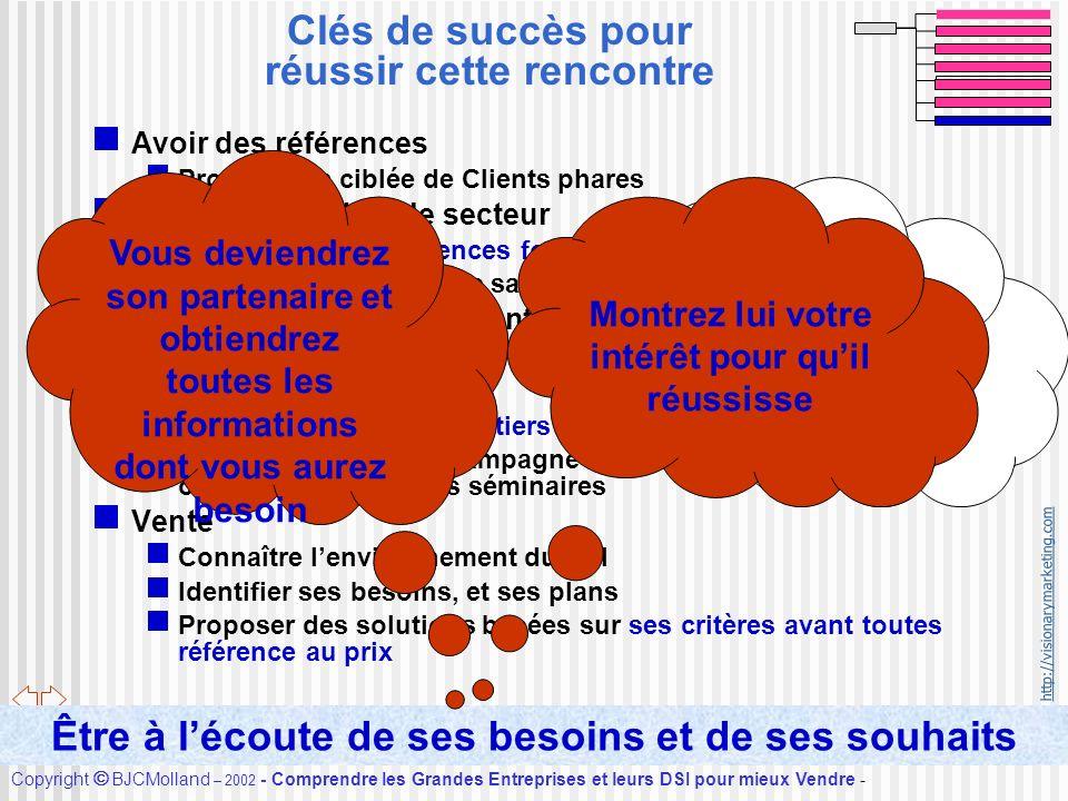 http://visionarymarketing.com Copyright BJCMolland – 2002 - Comprendre les Grandes Entreprises et leurs DSI pour mieux Vendre - Accueil Clés de succès