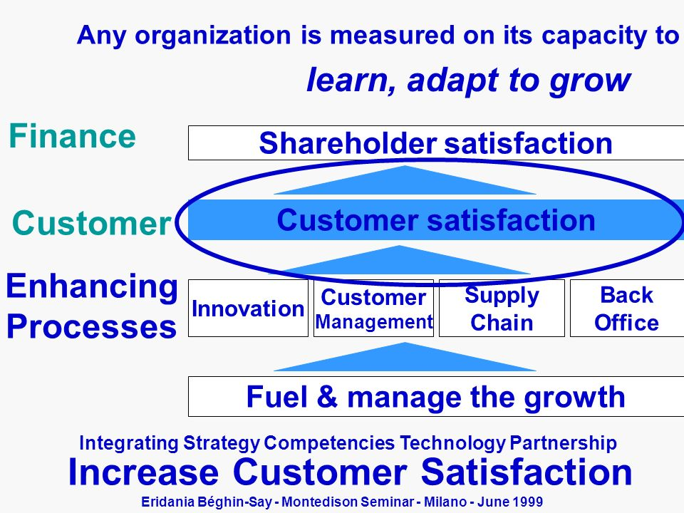 Any organization is measured on its capacity to Increase Customer Satisfaction Integrating Strategy Competencies Technology Partnership Shareholder satisfaction Customer satisfaction Finance Customer Innovation Customer Management Supply Chain Back Office Processes Fuel & manage the growth Customer satisfaction Enhancing Processes learn, adapt to grow Eridania Béghin-Say - Montedison Seminar - Milano - June 1999