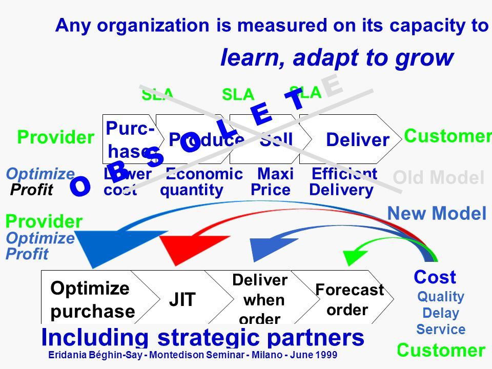 Any organization is measured on its capacity to learn, adapt to grow Deliver Sell Produce Purc- hase Provider Customer SLA OptimizeLower Economic Maxi