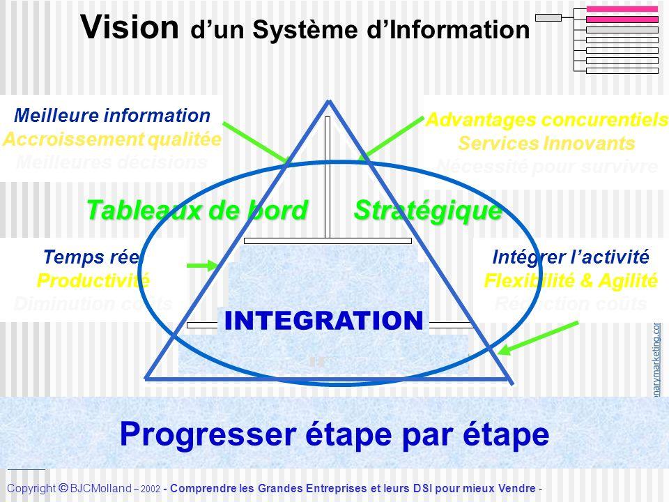 http://visionarymarketing.com Copyright BJCMolland – 2002 - Comprendre les Grandes Entreprises et leurs DSI pour mieux Vendre - Accueil Vision dun Sys