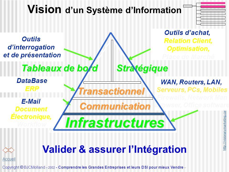 http://visionarymarketing.com Copyright BJCMolland – 2002 - Comprendre les Grandes Entreprises et leurs DSI pour mieux Vendre - Accueil Tableaux de bo