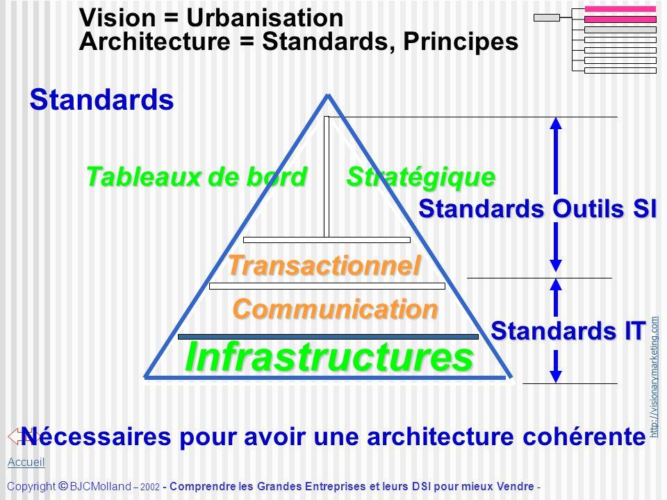 http://visionarymarketing.com Copyright BJCMolland – 2002 - Comprendre les Grandes Entreprises et leurs DSI pour mieux Vendre - Accueil Vision = Urban