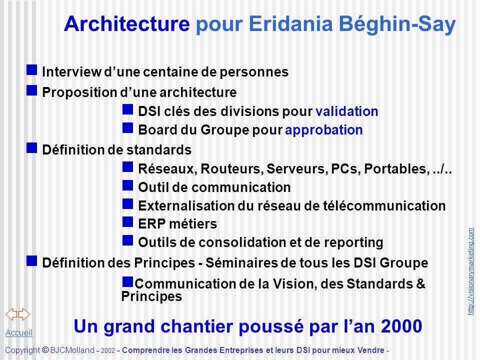 http://visionarymarketing.com Copyright BJCMolland – 2002 - Comprendre les Grandes Entreprises et leurs DSI pour mieux Vendre - Accueil Architecture p