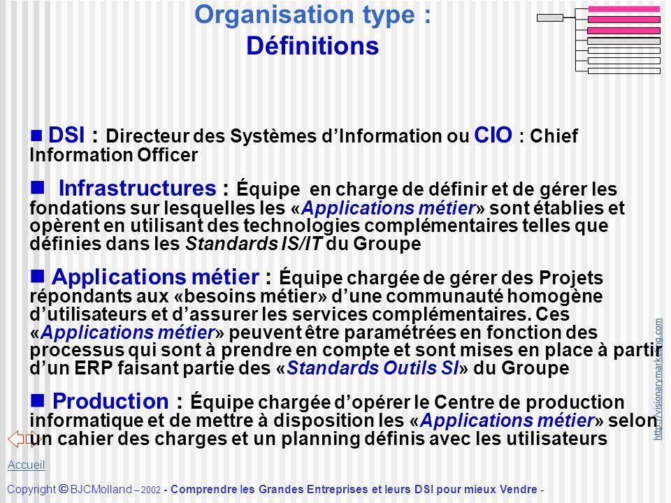 http://visionarymarketing.com Copyright BJCMolland – 2002 - Comprendre les Grandes Entreprises et leurs DSI pour mieux Vendre - Accueil Organisation t