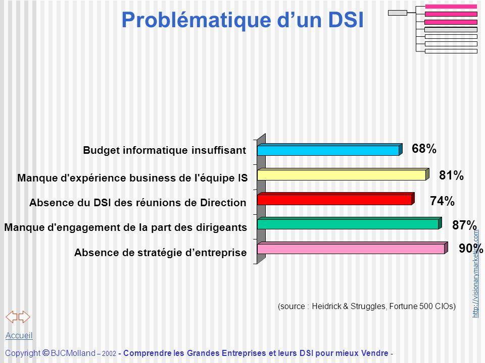 http://visionarymarketing.com Copyright BJCMolland – 2002 - Comprendre les Grandes Entreprises et leurs DSI pour mieux Vendre - Accueil (source : Heid