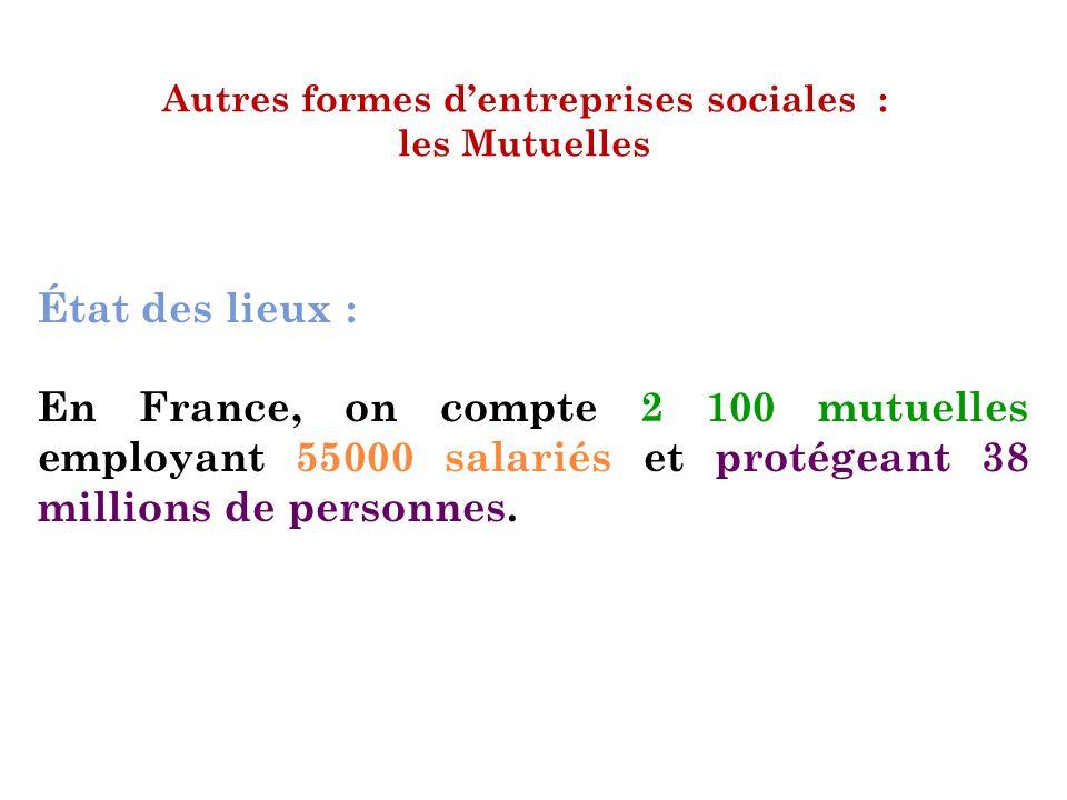 Autres formes dentreprises sociales : les Mutuelles État des lieux : En France, on compte 2 100 mutuelles employant 55000 salariés et protégeant 38 mi