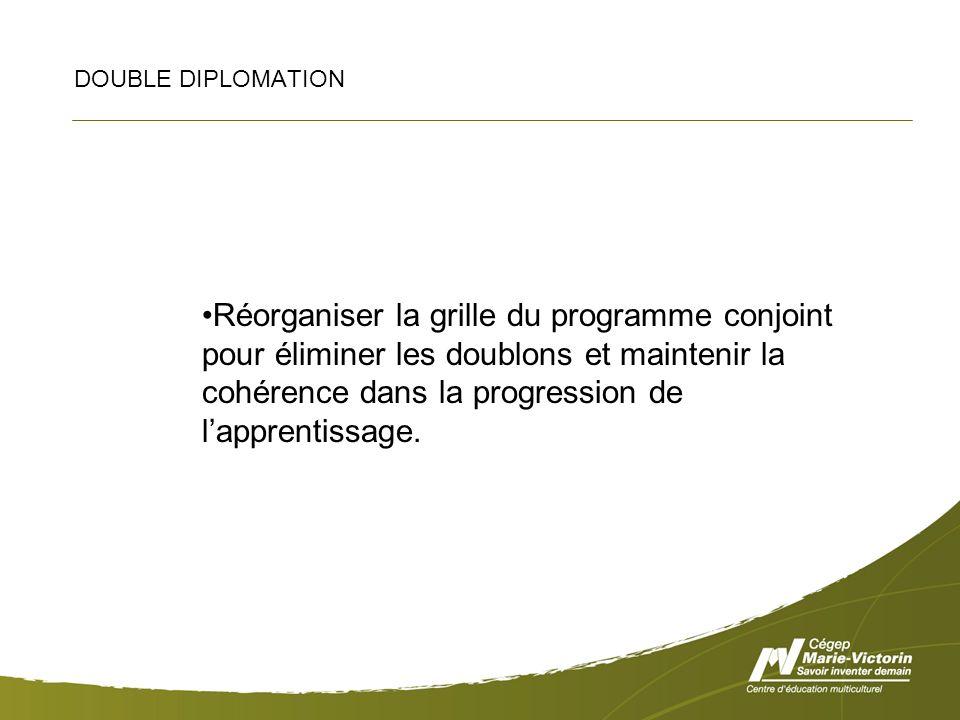 DOUBLE DIPLOMATION Réorganiser la grille du programme conjoint pour éliminer les doublons et maintenir la cohérence dans la progression de lapprentissage.