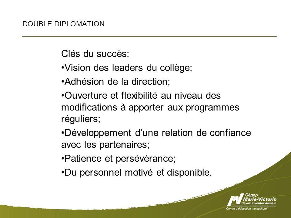 DOUBLE DIPLOMATION Clés du succès: Vision des leaders du collège; Adhésion de la direction; Ouverture et flexibilité au niveau des modifications à apporter aux programmes réguliers; Développement dune relation de confiance avec les partenaires; Patience et persévérance; Du personnel motivé et disponible.