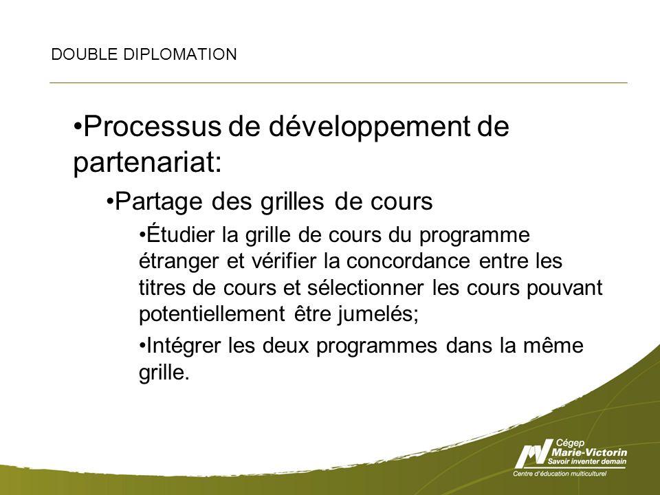 DOUBLE DIPLOMATION Processus de développement de partenariat: Partage des grilles de cours Étudier la grille de cours du programme étranger et vérifie