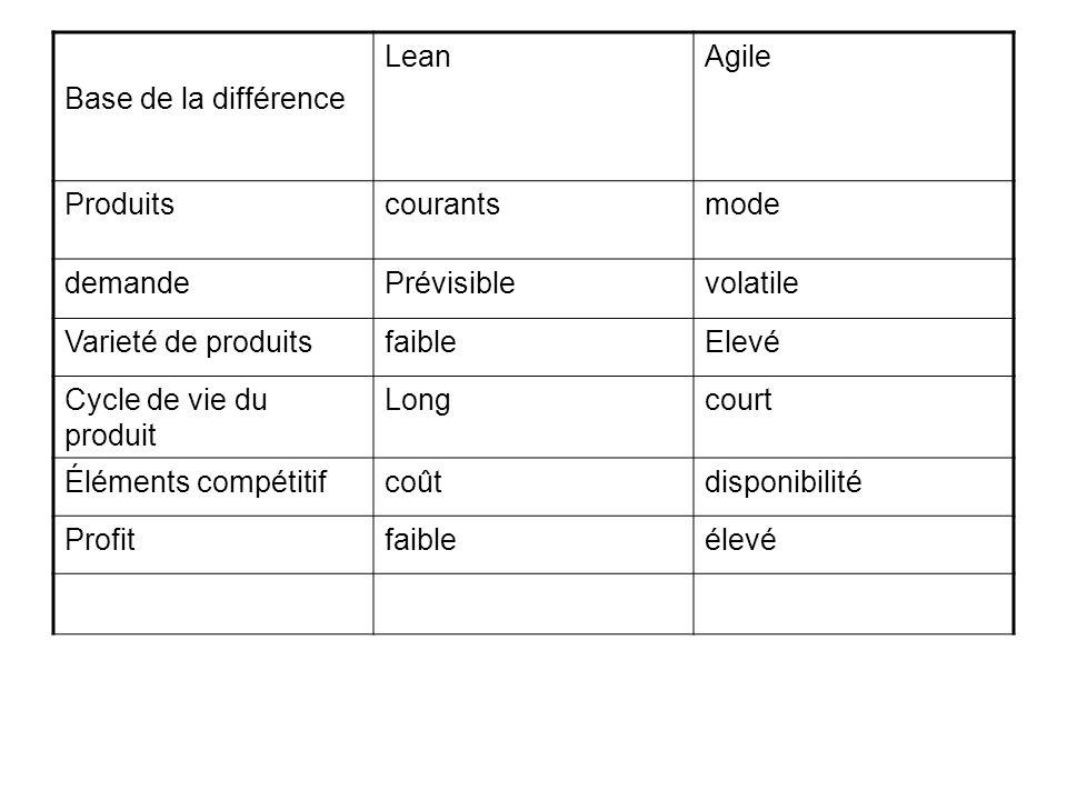 Base de la différence LeanAgile Produitscourantsmode demandePrévisiblevolatile Varieté de produitsfaibleElevé Cycle de vie du produit Longcourt Élémen