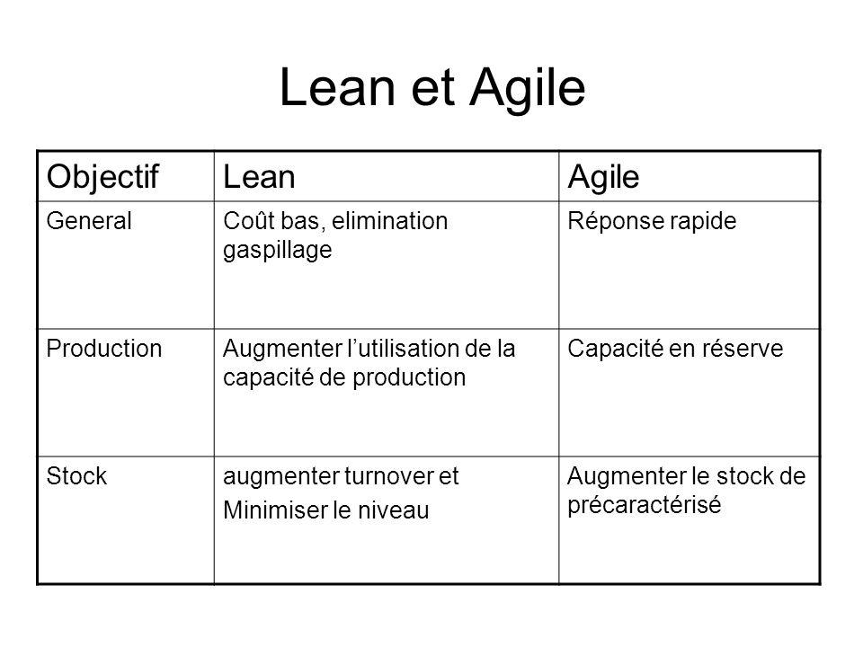 Lean et Agile ObjectifLeanAgile GeneralCoût bas, elimination gaspillage Réponse rapide ProductionAugmenter lutilisation de la capacité de production C