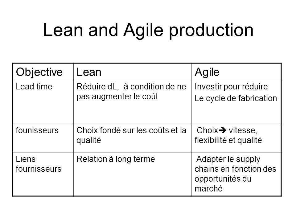 Lean and Agile production ObjectiveLeanAgile Lead timeRéduire dL, à condition de ne pas augmenter le coût Investir pour réduire Le cycle de fabricatio