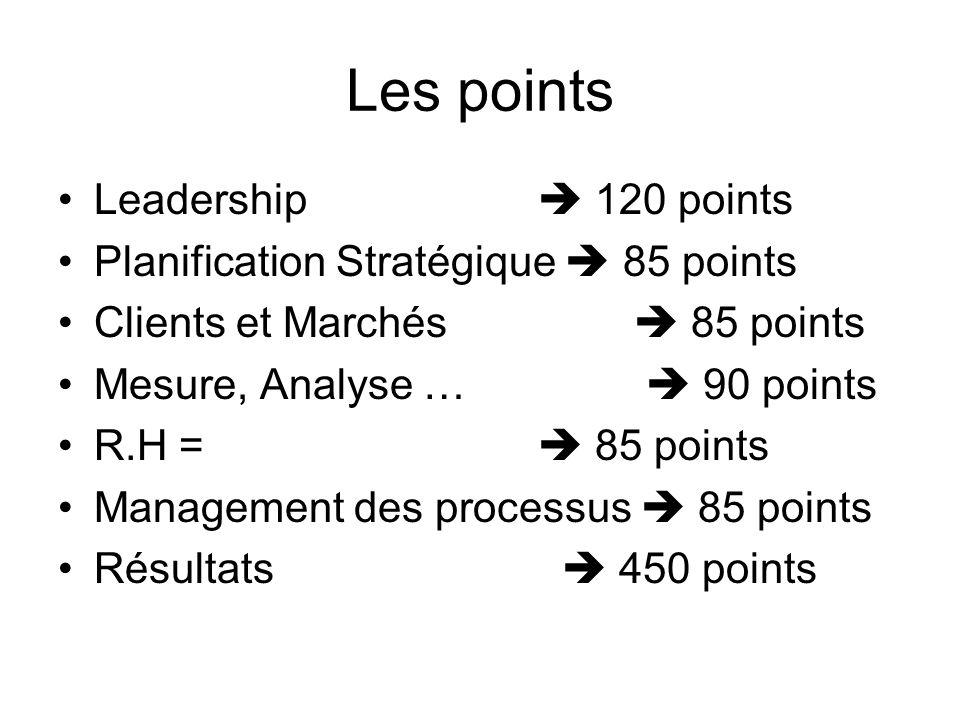 Les points Leadership 120 points Planification Stratégique 85 points Clients et Marchés 85 points Mesure, Analyse … 90 points R.H = 85 points Manageme