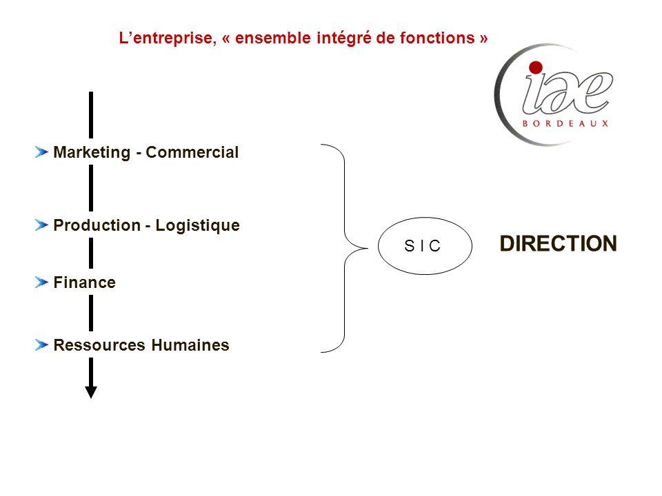 Marketing - Commercial Production - Logistique Lentreprise, « ensemble intégré de fonctions » Finance Ressources Humaines DIRECTION S I C