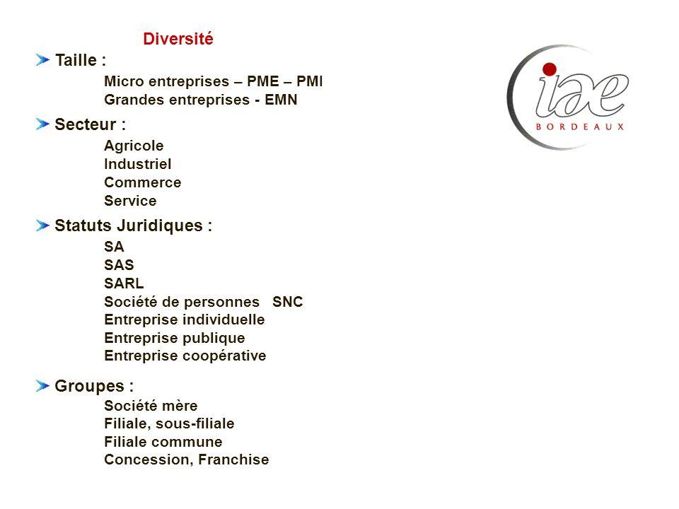 Taille : Micro entreprises – PME – PMI Grandes entreprises - EMN Secteur : Agricole Industriel Commerce Service Statuts Juridiques : SA SAS SARL Socié