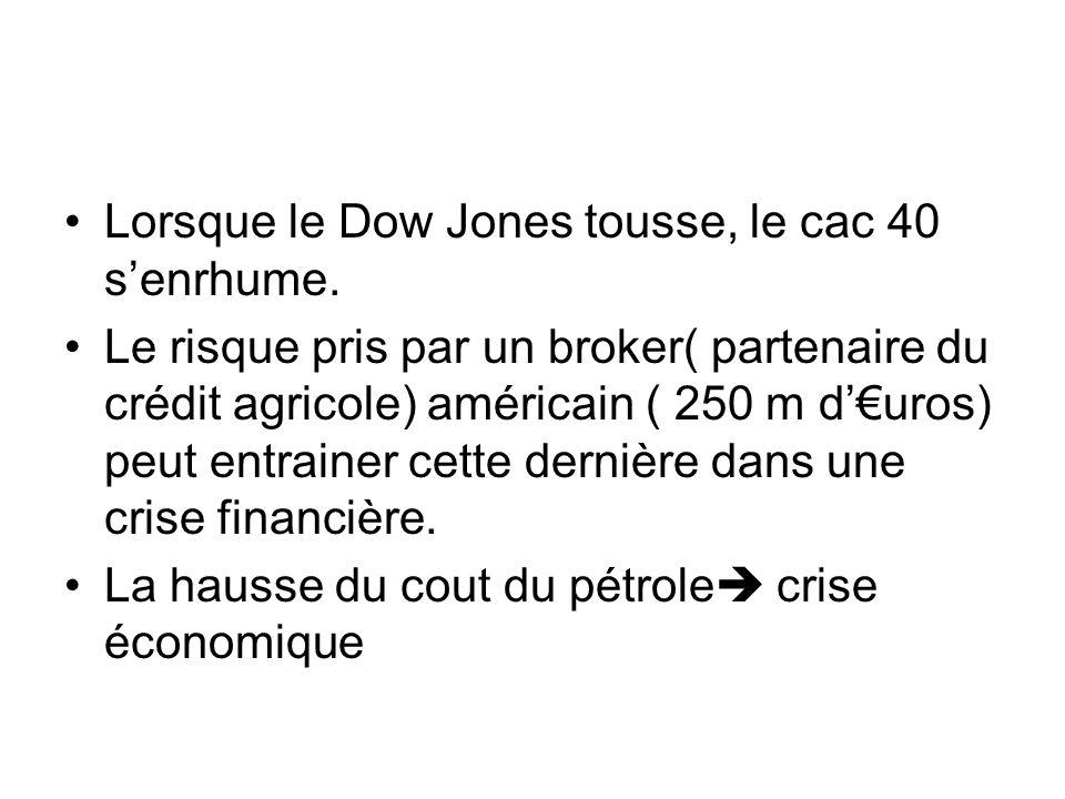 Lorsque le Dow Jones tousse, le cac 40 senrhume. Le risque pris par un broker( partenaire du crédit agricole) américain ( 250 m duros) peut entrainer