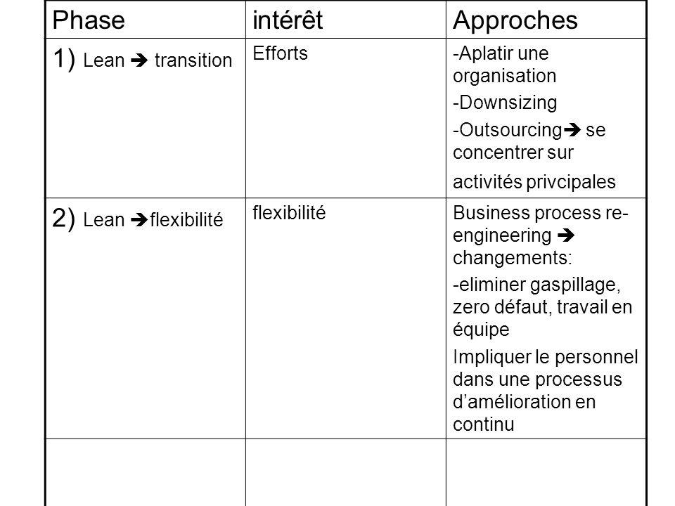PhaseintérêtApproches 1) Lean transition Efforts-Aplatir une organisation -Downsizing -Outsourcing se concentrer sur activités privcipales 2) Lean fle
