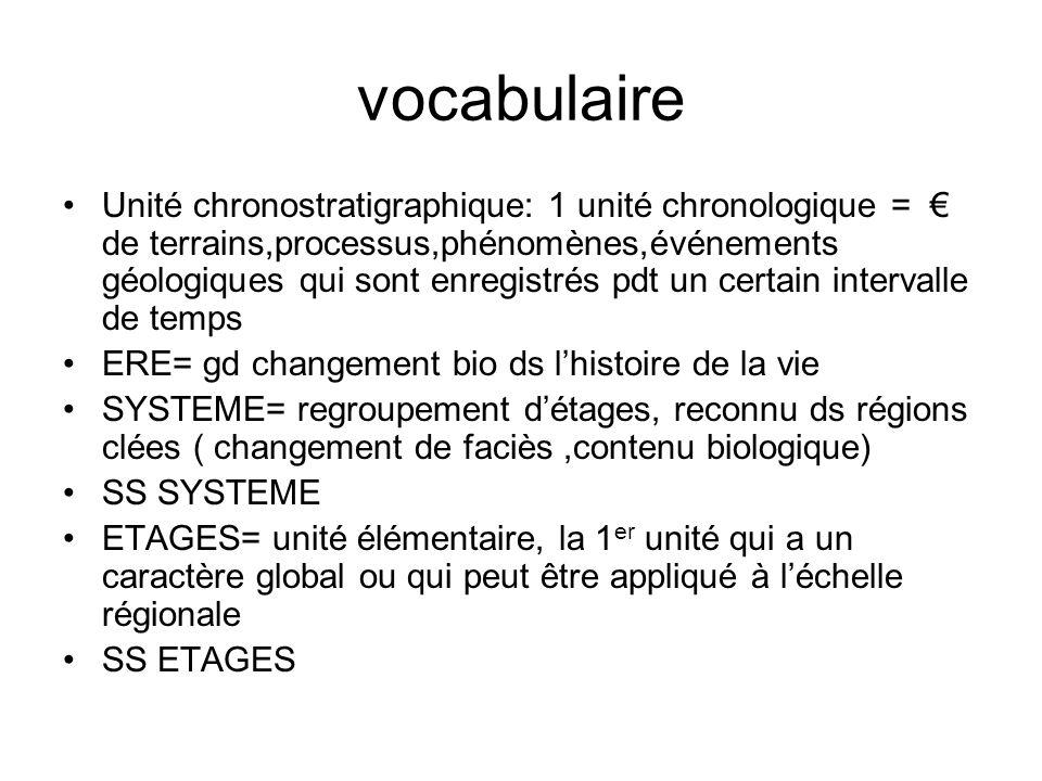 stratotypes Coupe de référence qui permet de def les unités chronostratigraphiques (étages système - ère) 1.