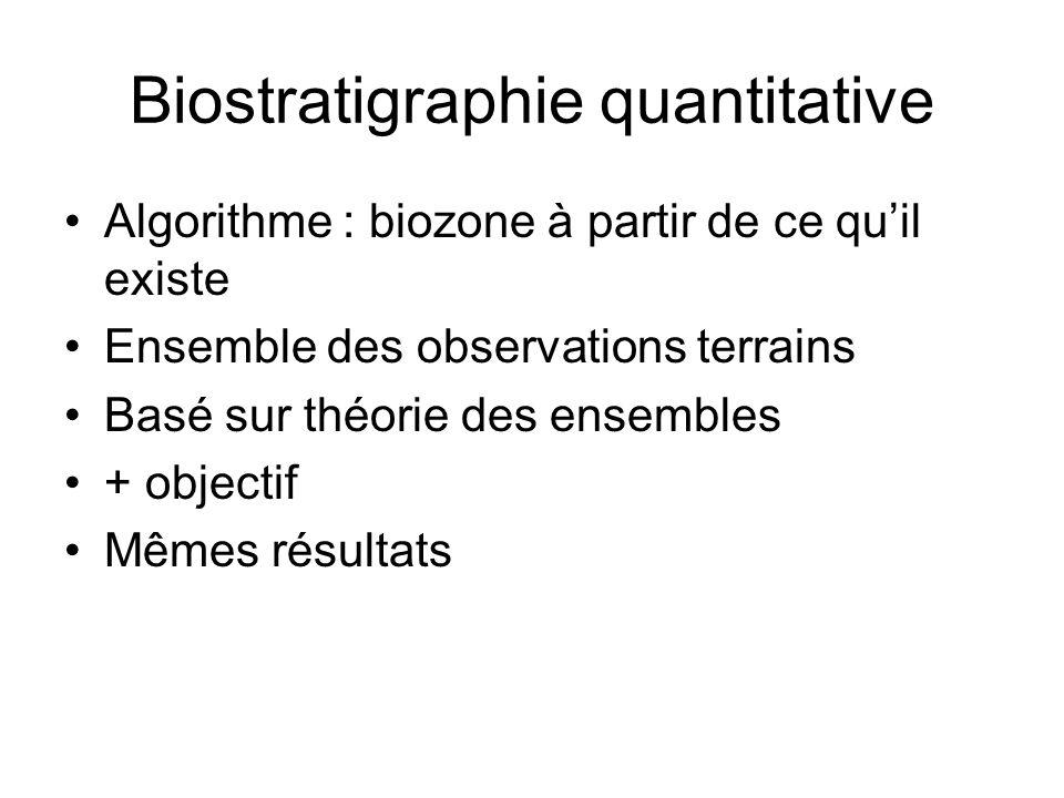 Biostratigraphie quantitative Algorithme : biozone à partir de ce quil existe Ensemble des observations terrains Basé sur théorie des ensembles + objectif Mêmes résultats