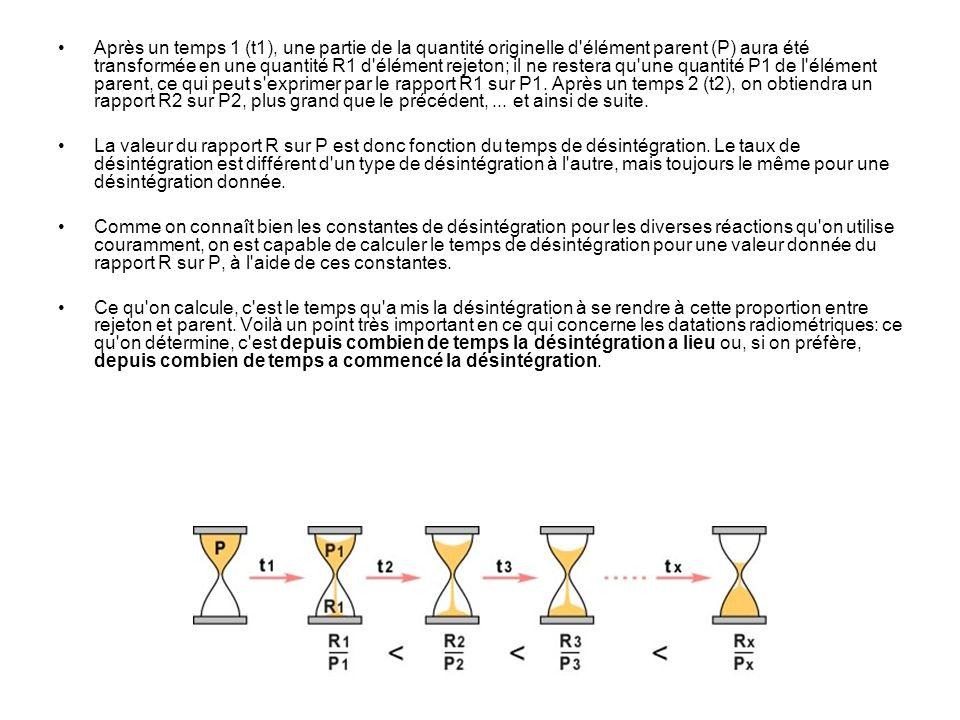 Loi de R* dN/ dt (taux désintégration) = -λ (cste de desintégration) N (nombre datome r* à linstant t ) N= N 0 e – λt T1/2 = ln2 / λ T= (1/ λ) ln (A0/A) = T/ln2