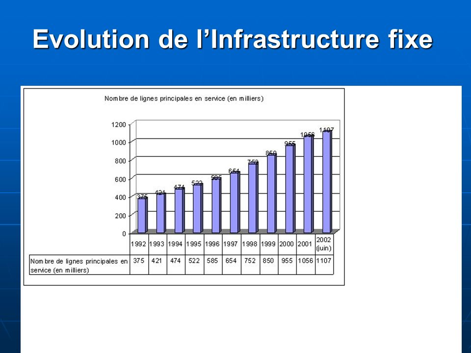 Evolution de lInfrastructure fixe