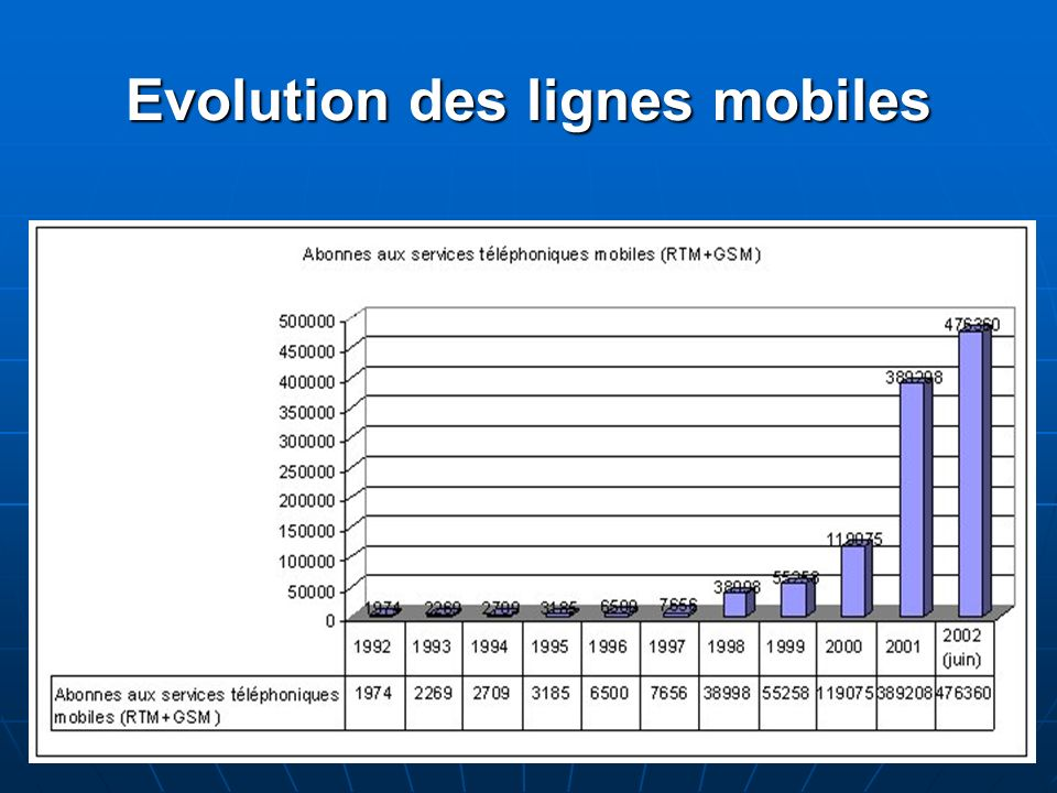 Evolution des lignes mobiles