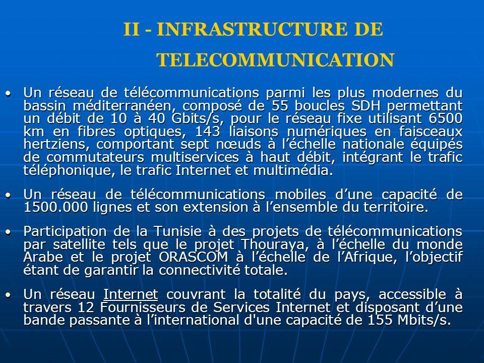 Un réseau de télécommunications parmi les plus modernes du bassin méditerranéen, composé de 55 boucles SDH permettant un débit de 10 à 40 Gbits/s, pou