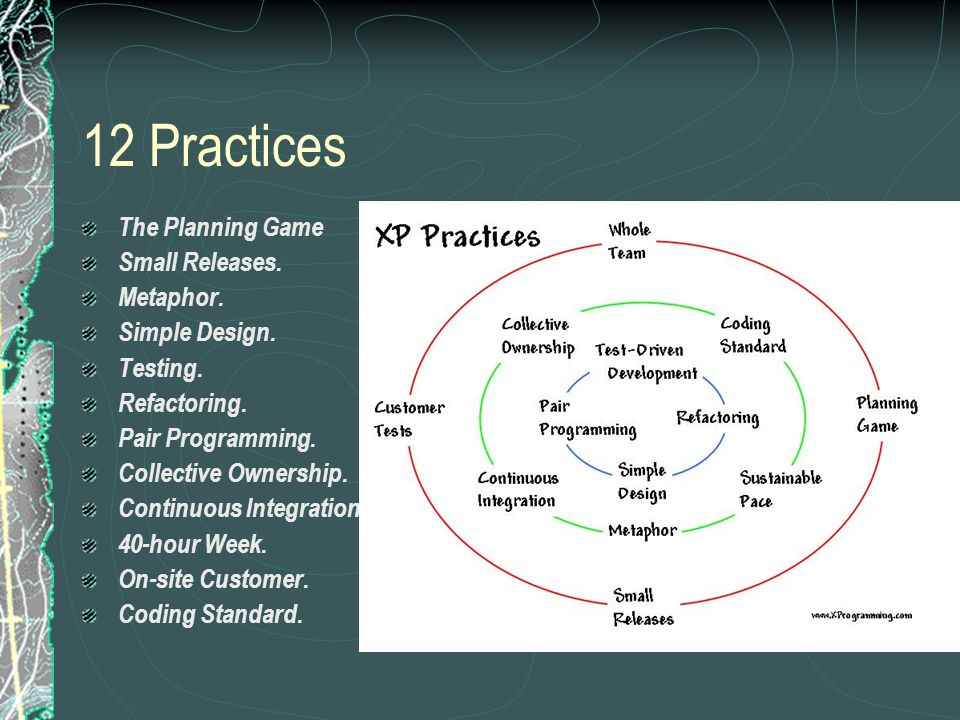 12 Practices The Planning Game Small Releases. Metaphor.