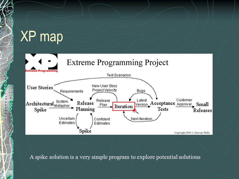 XP map A spike solution is a very simple program to explore potential solutions