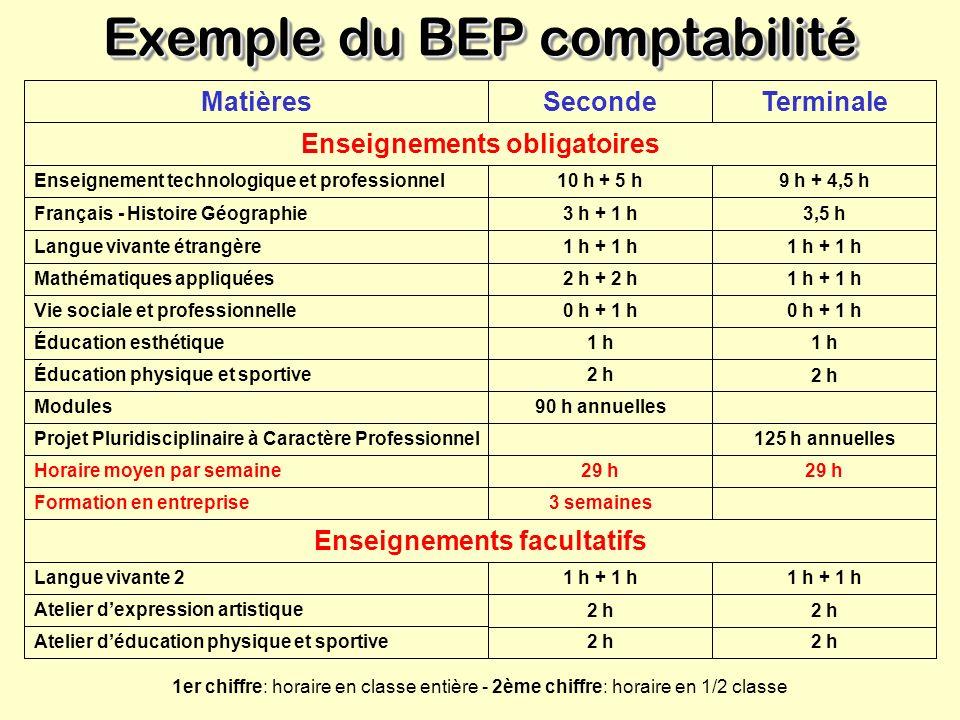 CAP BEP points communs/différences C.A.P. Certificat d Aptitude Professionnelle B.E.P Brevet d Études Professionnelles 200 spécialités50 spécialités L