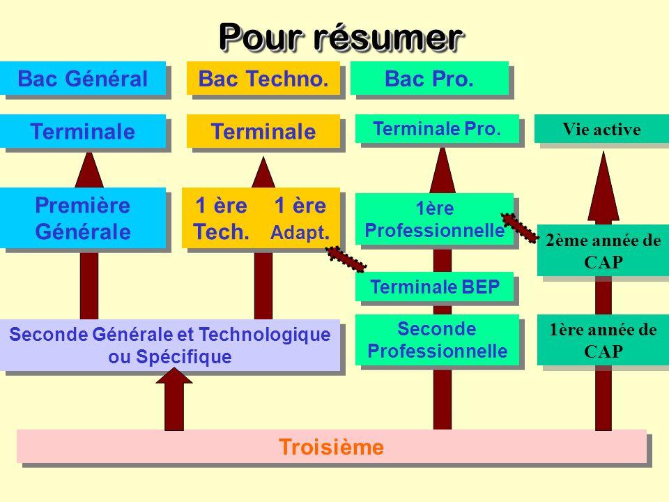 Exemple du BEP comptabilité MatièresSecondeTerminale Enseignements obligatoires Enseignement technologique et professionnel10 h + 5 h9 h + 4,5 hFrança