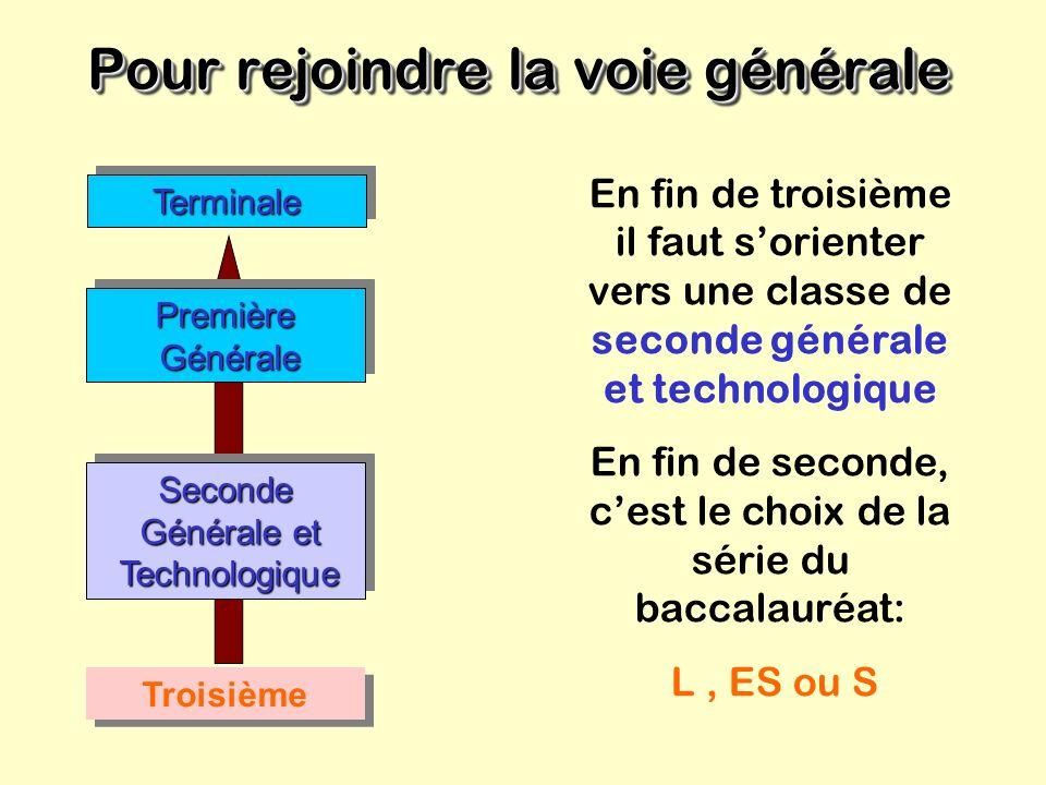 La Voie générale La Voie générale Objectifs Préparer, en trois ans, un bac général: L: Littéraire ES: Économique et Social S: Scientifique Poursuivre