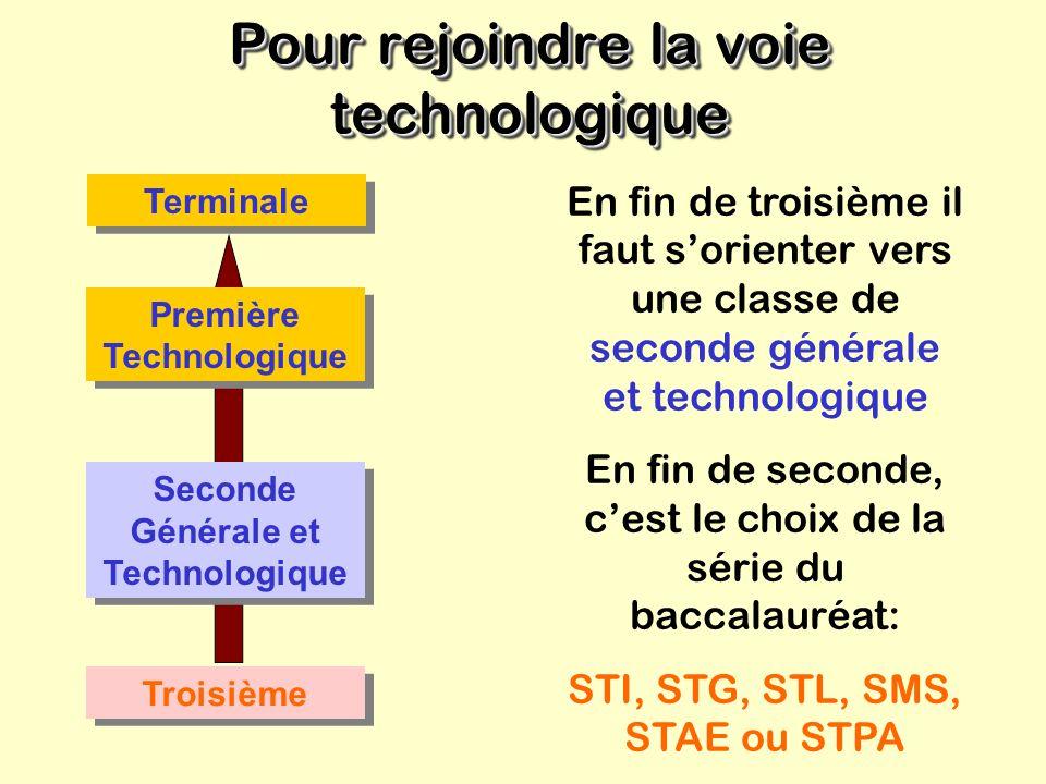 La voie technologique La voie technologique Objectifs Préparer, en trois ans, un bac technologique: STI: Sc. et Technologies Industrielles Poursuivre