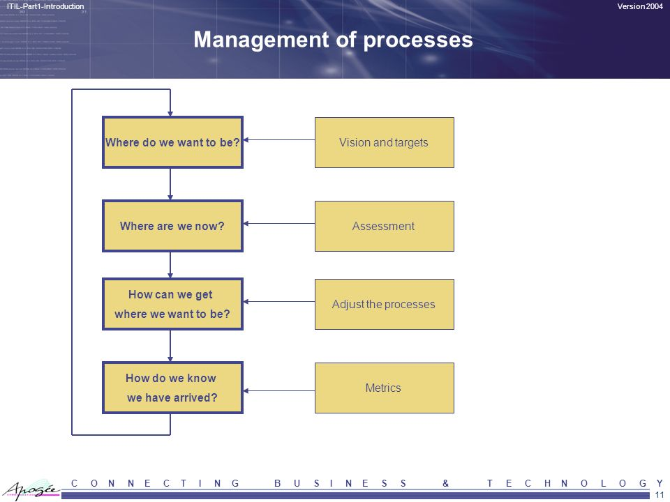 11 Version 2004ITIL-Part1-Introduction C O N N E C T I N G B U S I N E S S & T E C H N O L O G Y Management of processes Where do we want to be? Where