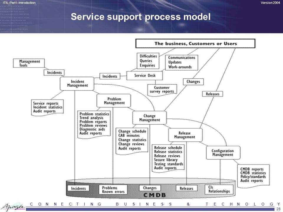 26 Version 2004ITIL-Part1-Introduction C O N N E C T I N G B U S I N E S S & T E C H N O L O G Y Service support process model