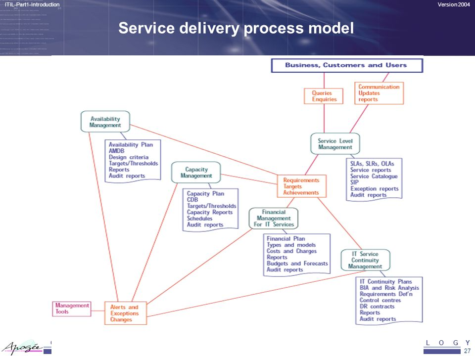 27 Version 2004ITIL-Part1-Introduction C O N N E C T I N G B U S I N E S S & T E C H N O L O G Y Service delivery process model