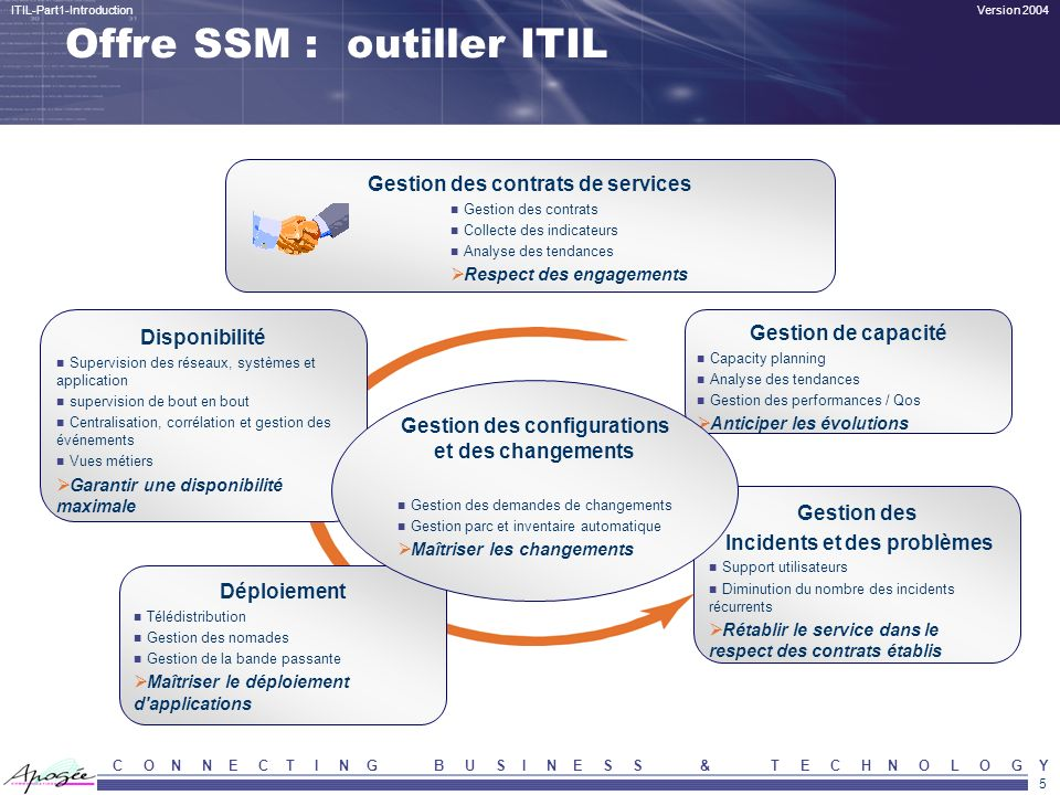 C O N N E C T I N G B U S I N E S S & T E C H N O L O G Y IT Infrastructure Library (ITIL) 1-3 – ITIL Overview