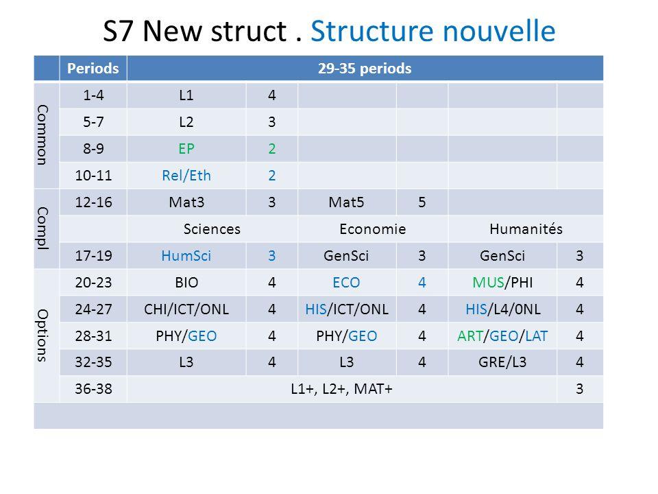 S7 New struct.