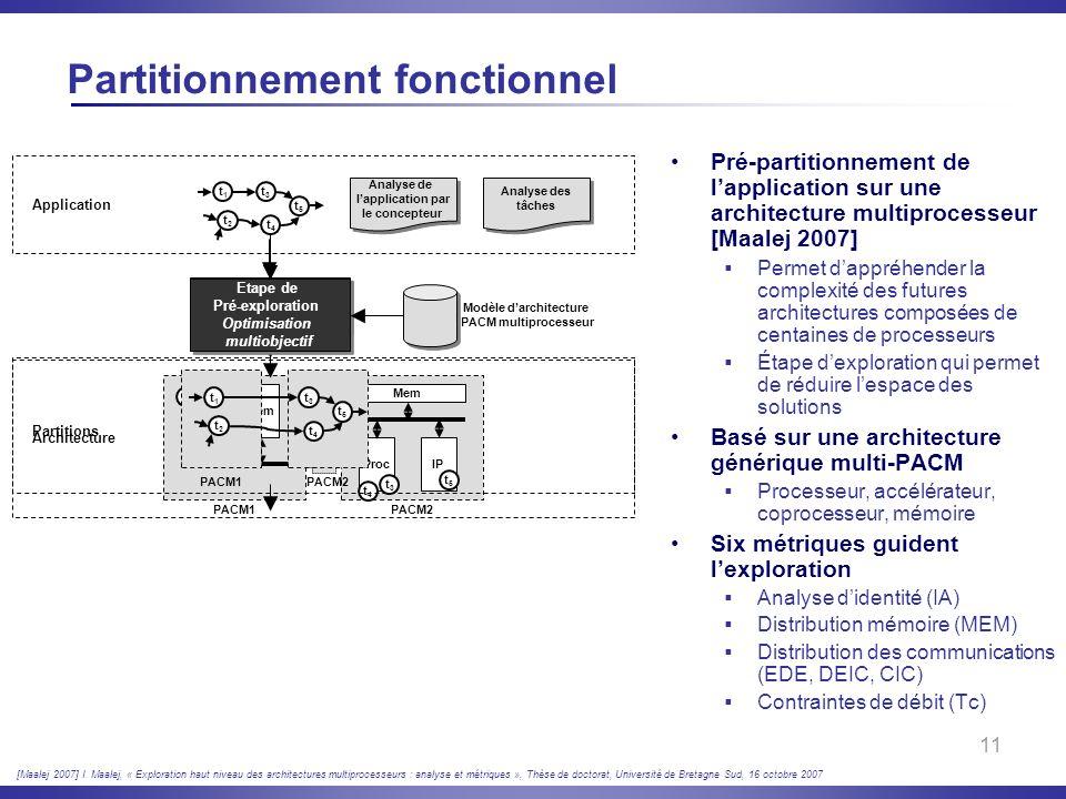11 Partitionnement fonctionnel Pré-partitionnement de lapplication sur une architecture multiprocesseur [Maalej 2007] Permet dappréhender la complexit