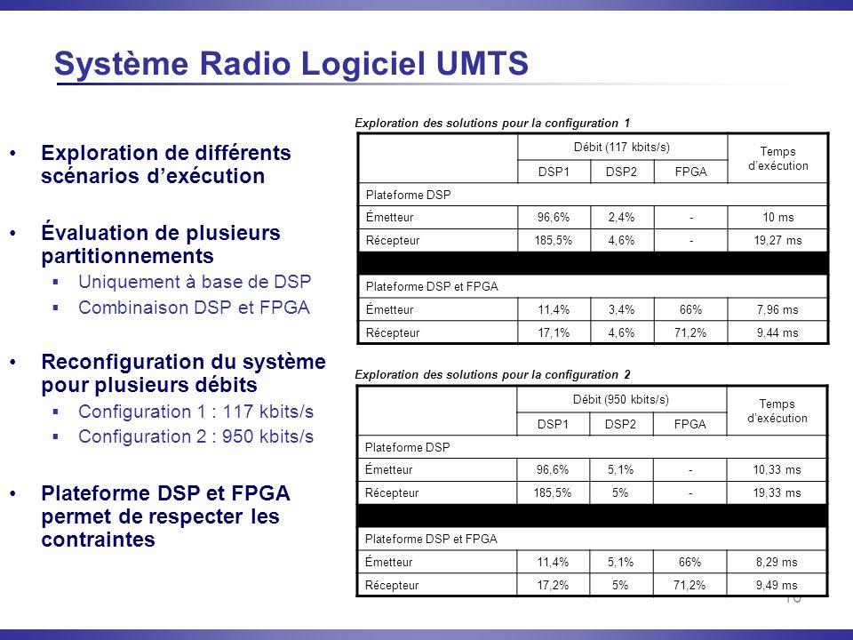 16 Système Radio Logiciel UMTS Débit (117 kbits/s) Temps dexécution DSP1DSP2FPGA Plateforme DSP Émetteur96,6%2,4%-10 ms Récepteur185,5%4,6%-19,27 ms P