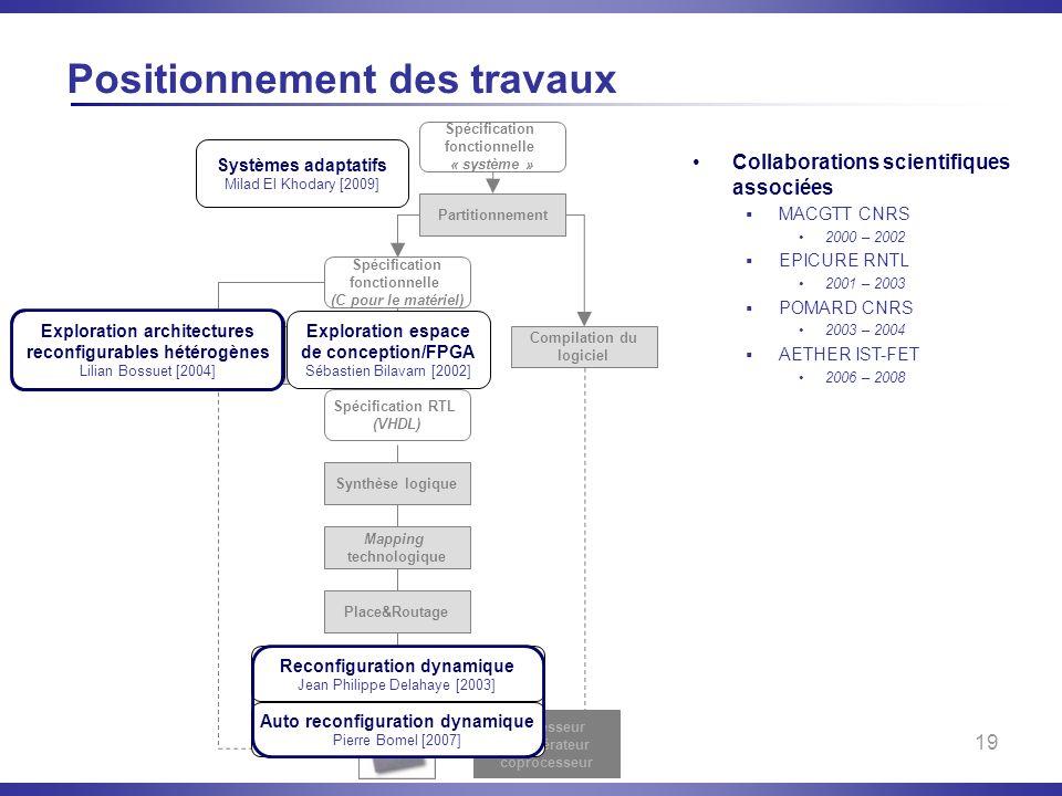 19 Collaborations scientifiques associées MACGTT CNRS 2000 – 2002 EPICURE RNTL 2001 – 2003 POMARD CNRS 2003 – 2004 AETHER IST-FET 2006 – 2008 Position