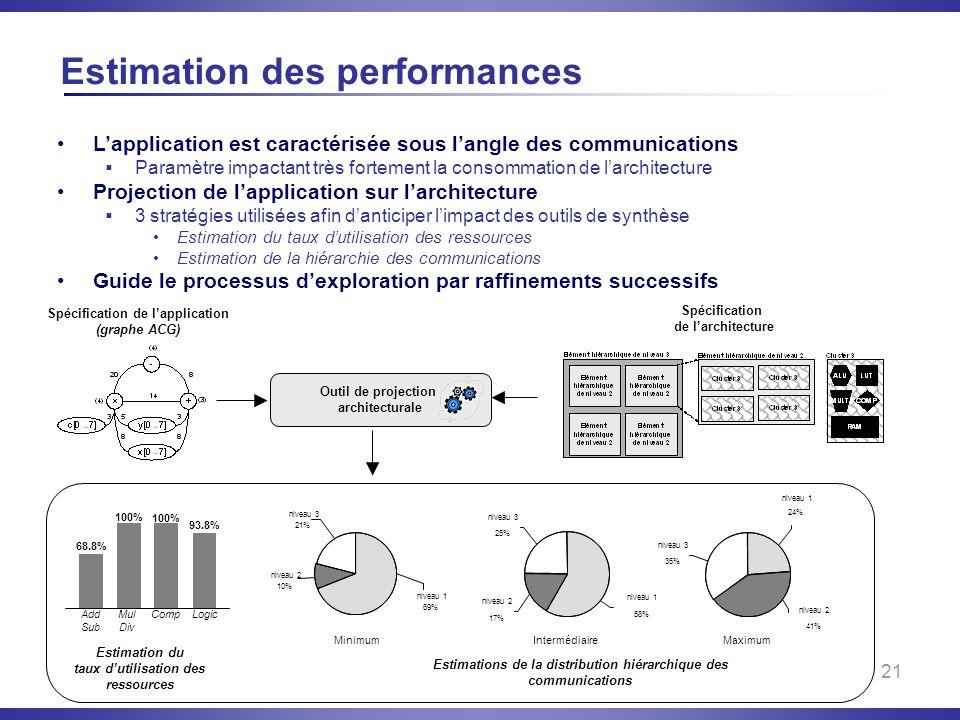 21 Estimation des performances Spécification de larchitecture Estimation du taux dutilisation des ressources Estimations de la distribution hiérarchiq