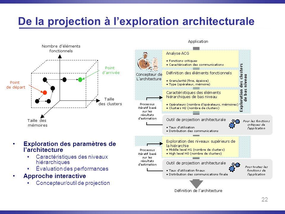 22 De la projection à lexploration architecturale Nombre déléments fonctionnels Taille des clusters Taille des mémoires Point de départ Point darrivée