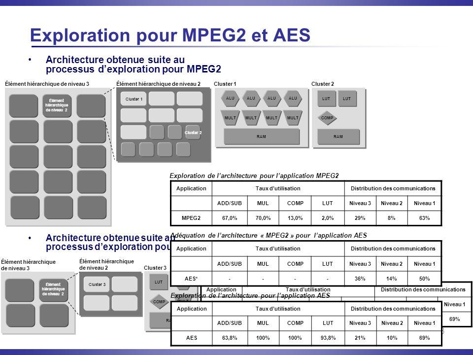 23 Exploration pour MPEG2 et AES Architecture obtenue suite au processus dexploration pour MPEG2 Élément hiérarchique de niveau 3 Élément hiérarchique