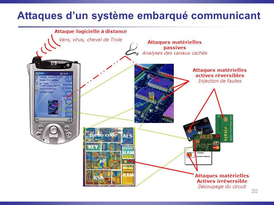 30 Attaques dun système embarqué communicant Attaque logicielle à distance Vers, virus, cheval de Troie Attaques matérielles passives Analyses des can