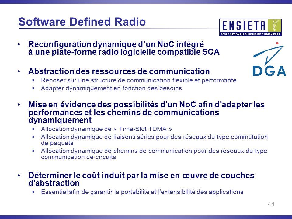 44 Software Defined Radio Reconfiguration dynamique dun NoC intégré à une plate-forme radio logicielle compatible SCA Abstraction des ressources de co