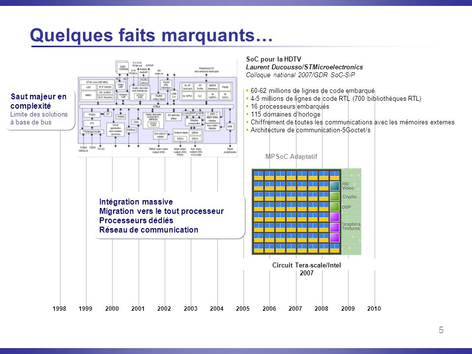 5 Quelques faits marquants… Circuit Tera-scale/Intel 2007 SoC pour la HDTV Laurent Ducousso/STMicroelectronics Colloque national 2007/GDR SoC-SiP 60-6
