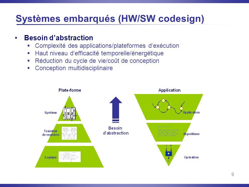 9 Systèmes embarqués (HW/SW codesign) Besoin dabstraction Complexité des applications/plateformes dexécution Haut niveau defficacité temporelle/énergé